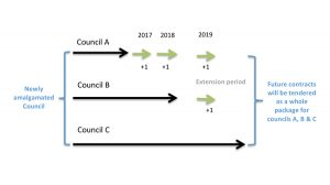 NSW Council amalgamations and the waste contract pathway