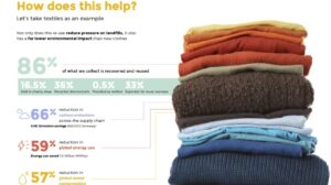 Measuring the Impact of the Charitable Reuse and Recycling Sector