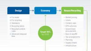 MRA's cheat sheet on the Circular Economy